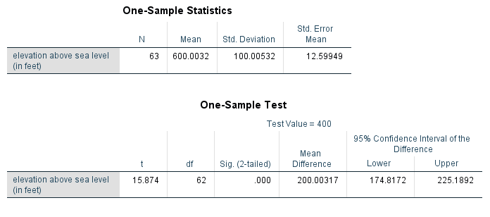 T-test for one sample